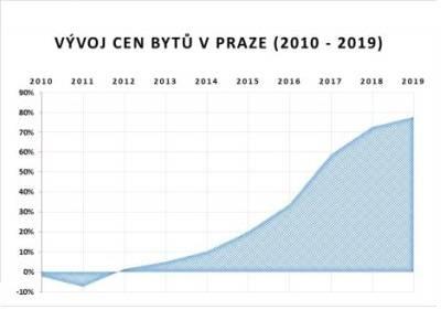 Ceny všech bytů v Praze meziročně vzrostly o 3 procenta. Pokud se nezačne více povolovat nová výstavba, dnešní školáci nebudou mít kde bydlet.