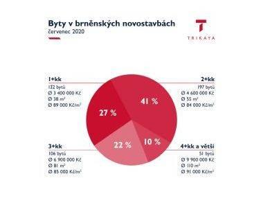 Po pandemii koronaviru je v Brně dvakrát tolik bytů k pronájmu než loni na podzim